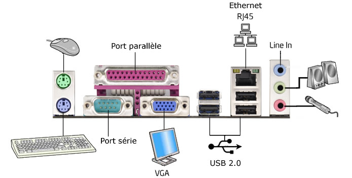 ordinateur avec port usb et port parrallèle